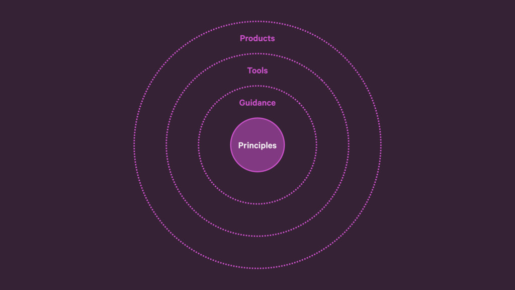 Tools Guidance Principles Products Principles
