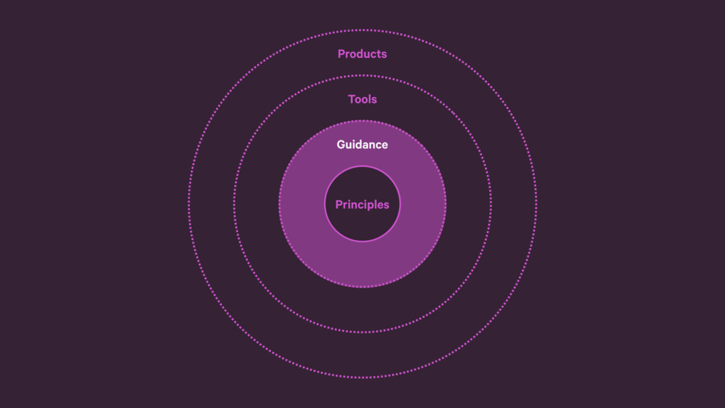 Tools Guidance Principles Products Guidance