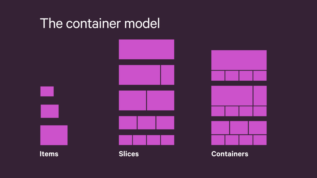 The container model Slices Containers Items