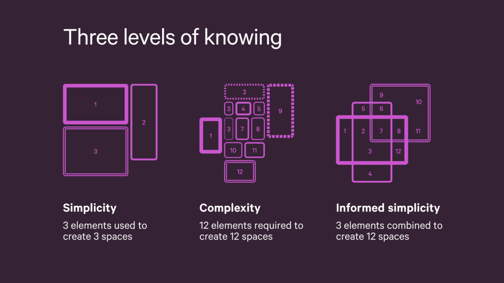 Three levels of knowing Simplicity 3 elements u...