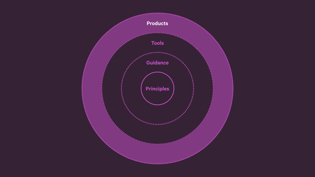 Tools Guidance Principles Products Products