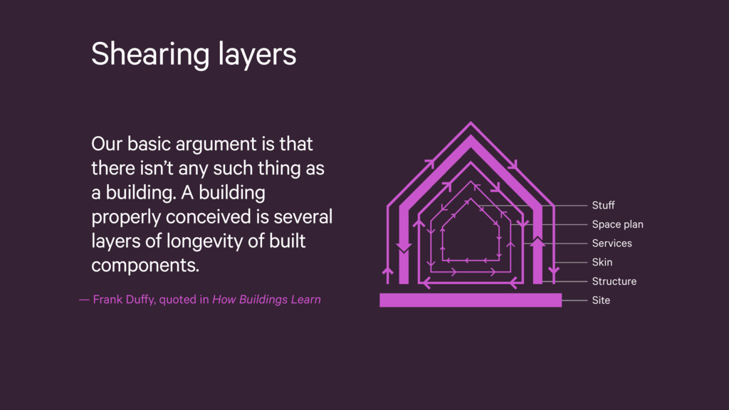 —Frank Duffy, quoted in How Buildings Learn St...