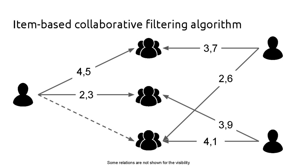 Item-based collaborative filtering algorithm 4,...