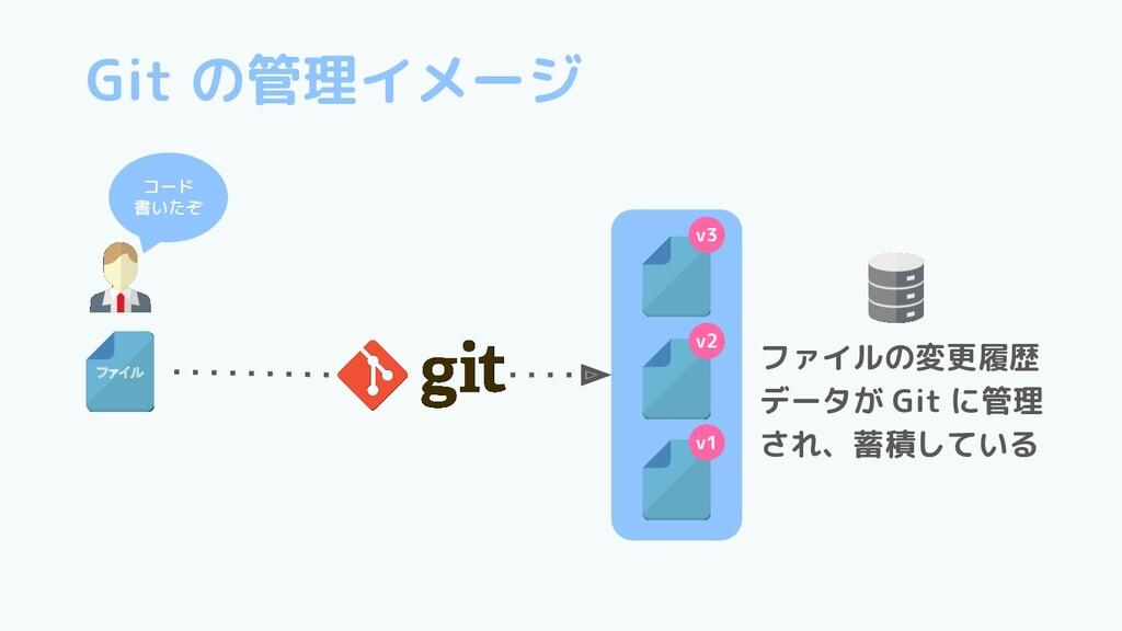 Git の管理イメージ v3 v2 v1 ファイルの変更履歴 データが Git に管理 され、...