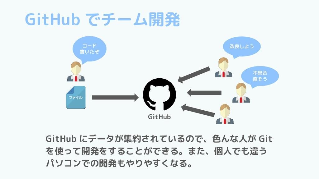 GitHub ファイル コード 書いたぞ 改良しよう 不具合 直そう GitHub でチーム開...
