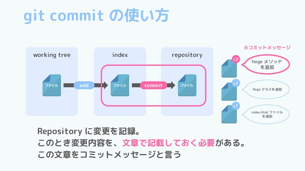git commit の使い方 working tree ファイル index ファイル re...