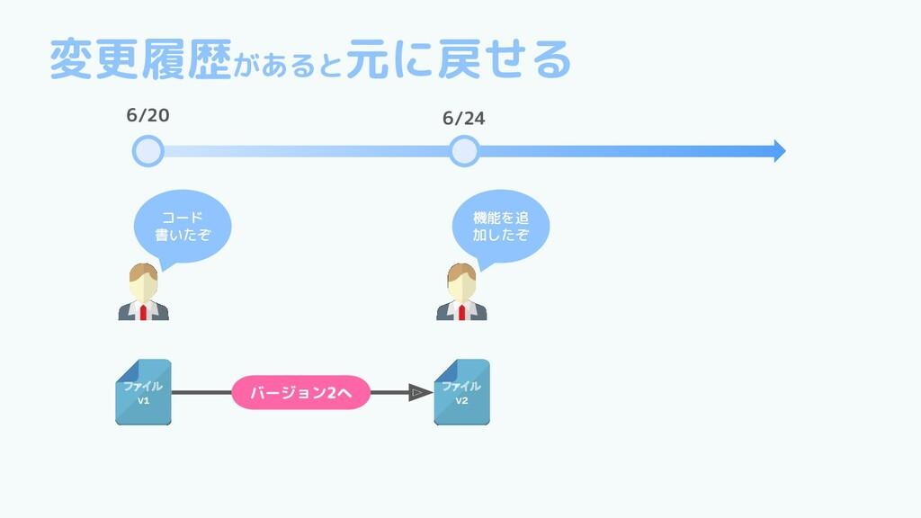ファイル v1 コード 書いたぞ ファイル v2 機能を追 加したぞ バージョン2へ 6/20...