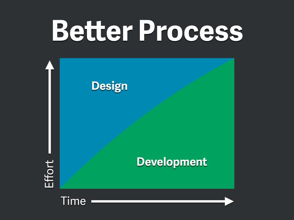 Better Process Design Development Time Effort