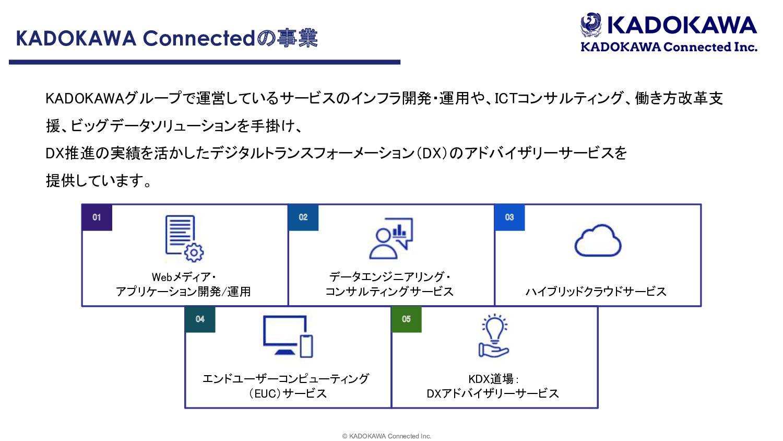 © KADOKAWA Connected Inc.  ࠓޙͷαʔϏεઓུ αʔϏεϝχϡʔ...