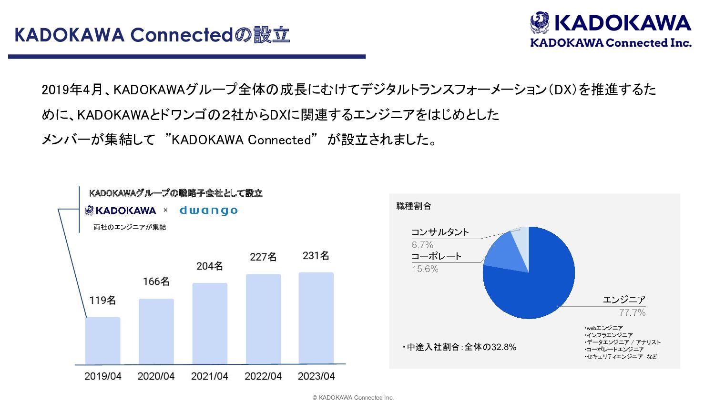 "© KADOKAWA Connected Inc. 4 ॴϓϩδΣΫτ גࣜձࣾ,""%0,""..."