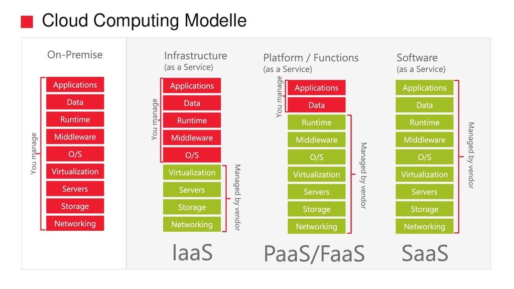 Cloud Computing Modelle