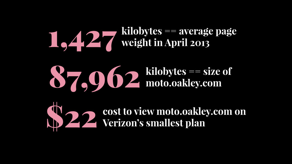 kilobytes == average page weight in April 2013 ...