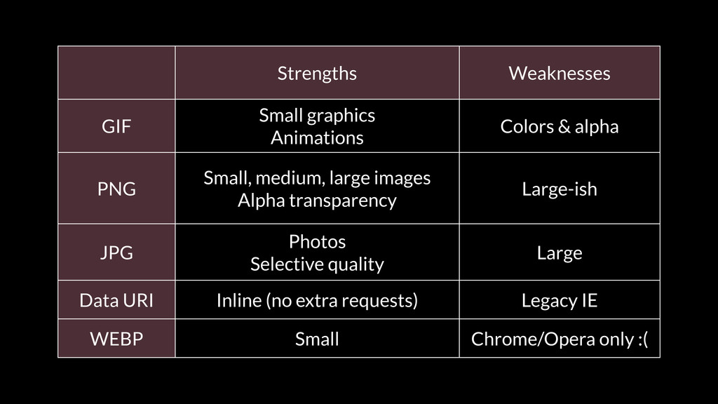Strengths Weaknesses GIF Small graphics Animati...