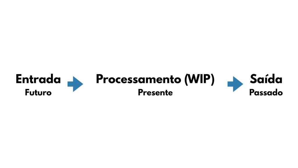 Entrada Processamento (WIP) Saída Futuro Presen...