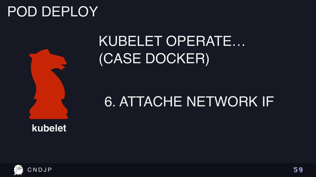 C N D J P 5 9 POD DEPLOY kubelet 6. ATTACHE NET...