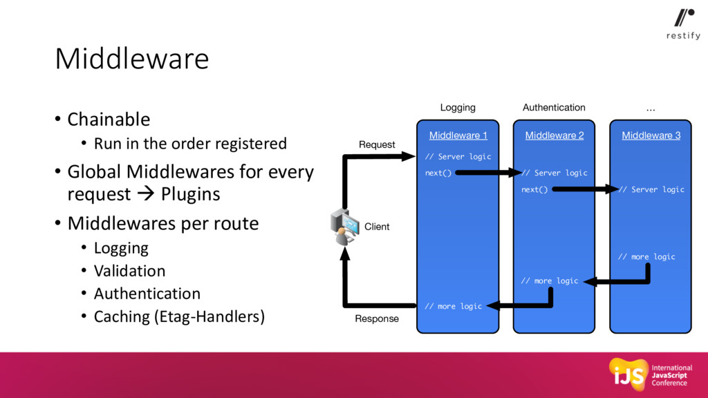 Middleware • Chainable • Run in the order regis...