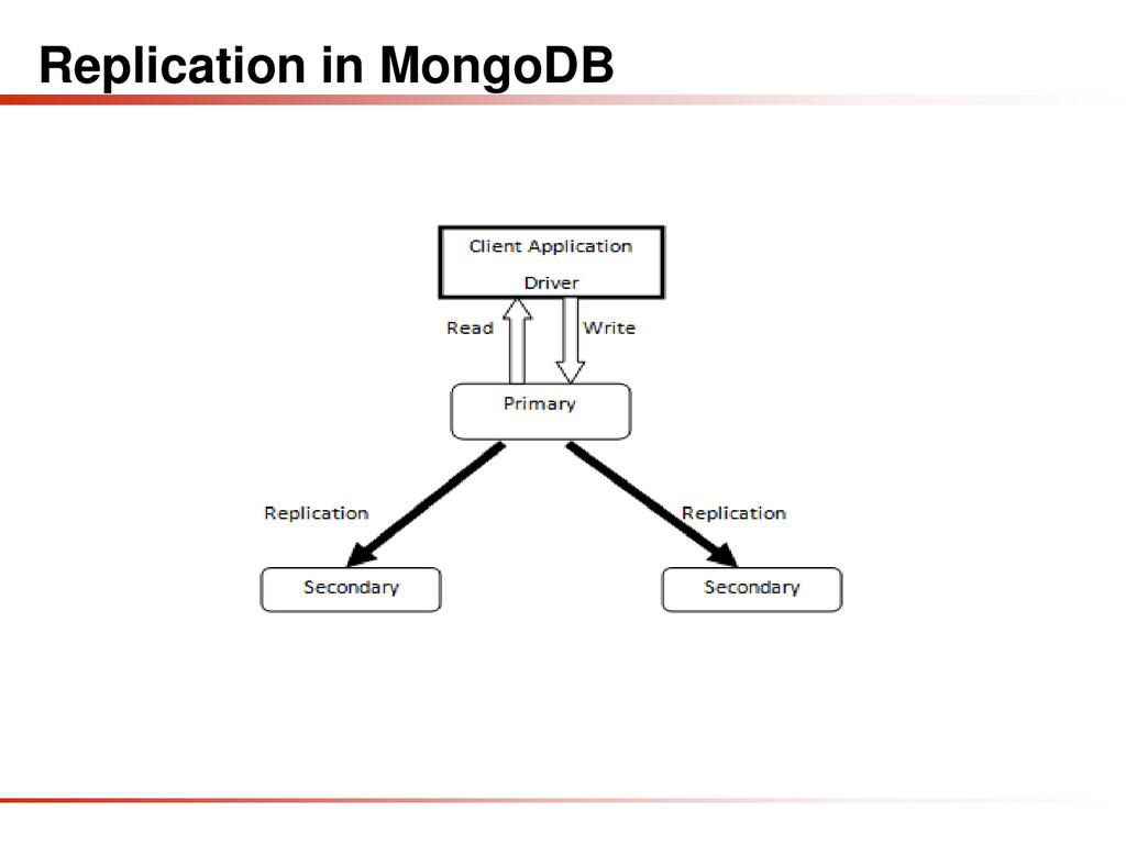 Replication in MongoDB