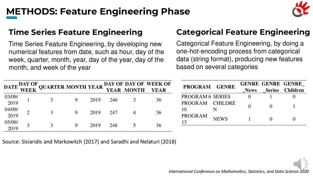 METHODS: Feature Engineering Phase Time Series ...