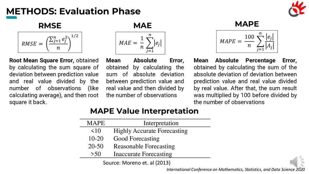 METHODS: Evaluation Phase RMSE International Co...