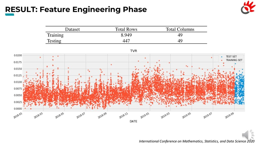 RESULT: Feature Engineering Phase International...