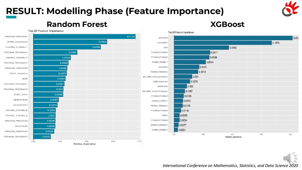 RESULT: Modelling Phase (Feature Importance) In...