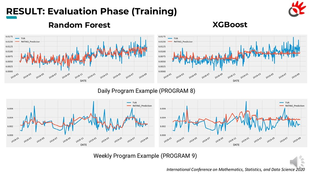 RESULT: Evaluation Phase (Training) Internation...
