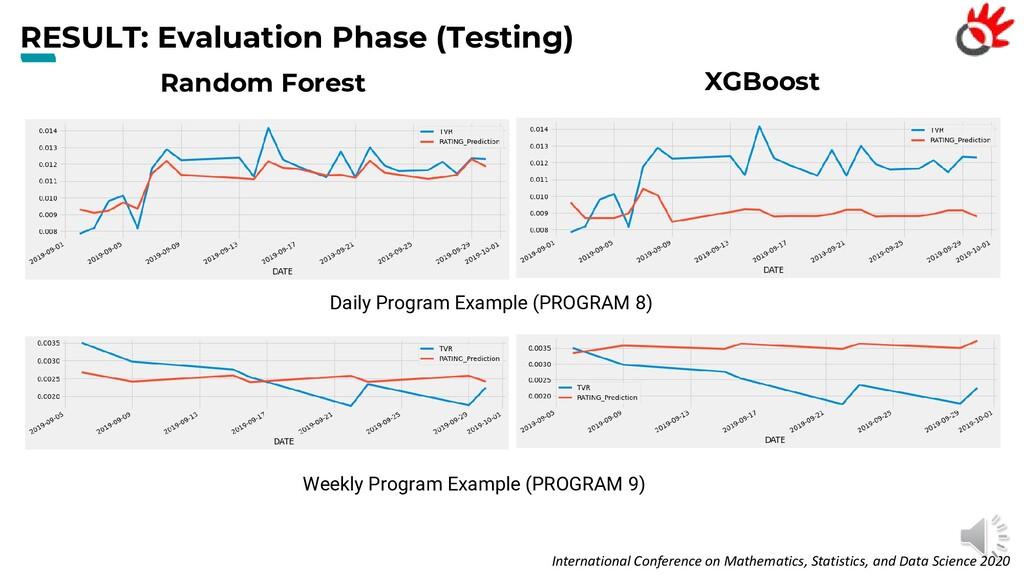 RESULT: Evaluation Phase (Testing) Internationa...