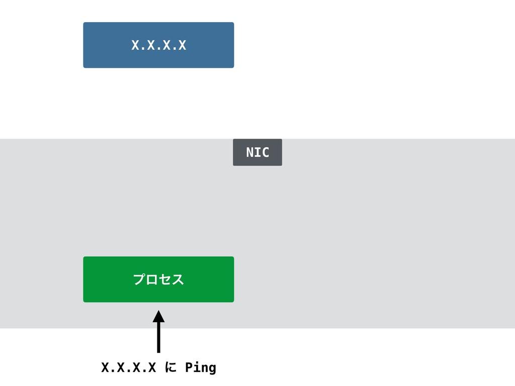 ϓϩηε X.X.X.X ʹ Ping X.X.X.X NIC