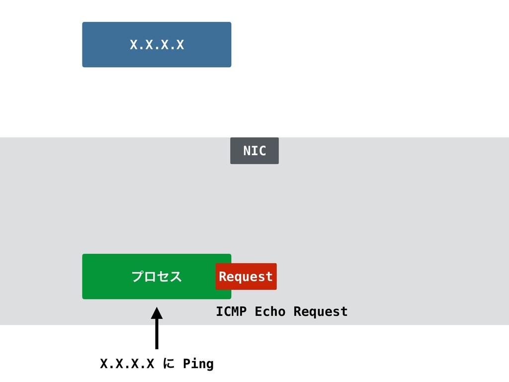 ϓϩηε X.X.X.X ʹ Ping X.X.X.X NIC Request ICMP Ec...