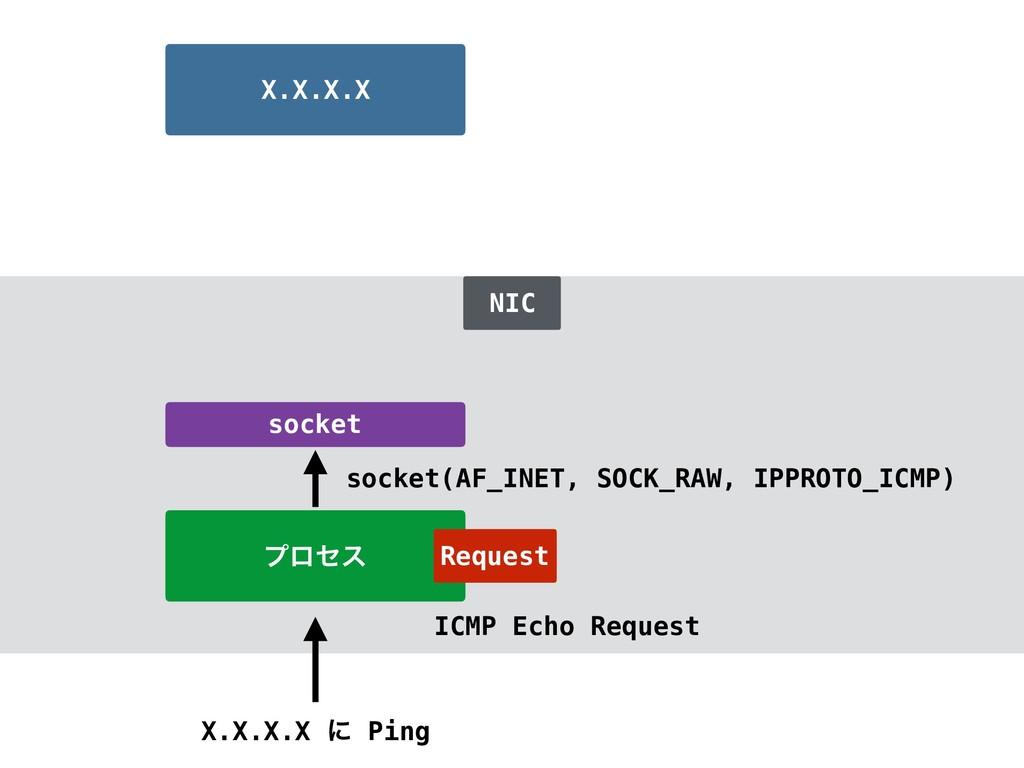 ϓϩηε X.X.X.X ʹ Ping X.X.X.X socket socket(AF_IN...