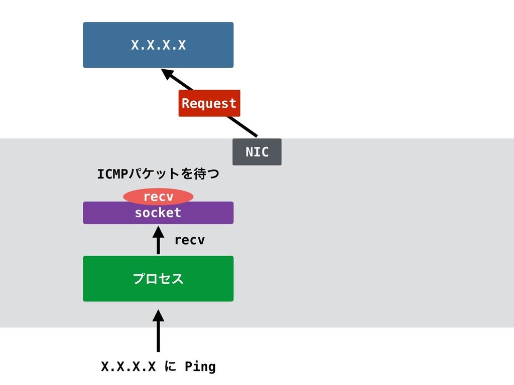 ϓϩηε X.X.X.X ʹ Ping X.X.X.X socket recv NIC Req...