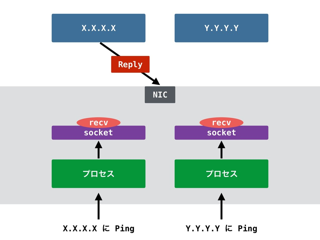 ϓϩηε ϓϩηε X.X.X.X ʹ Ping Y.Y.Y.Y ʹ Ping X.X.X.X...