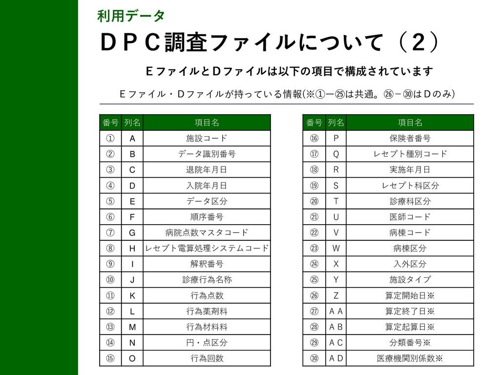 Eファイル・Dファイルが持っている情報(※①ー㉕は共通。㉖-㉚はDのみ) 利用データ DPC調...