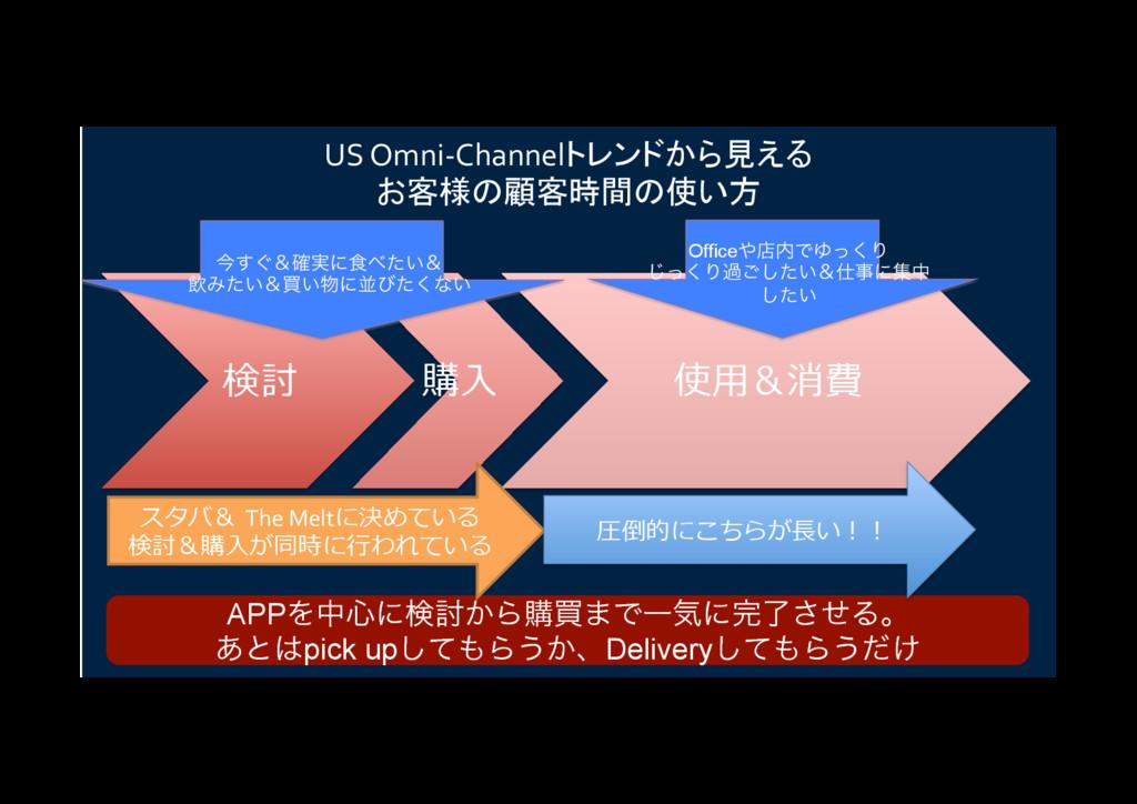 検討 購⼊ 使⽤&消費 US Omni-Channelトレンドから見える お客様の顧客時間の使...