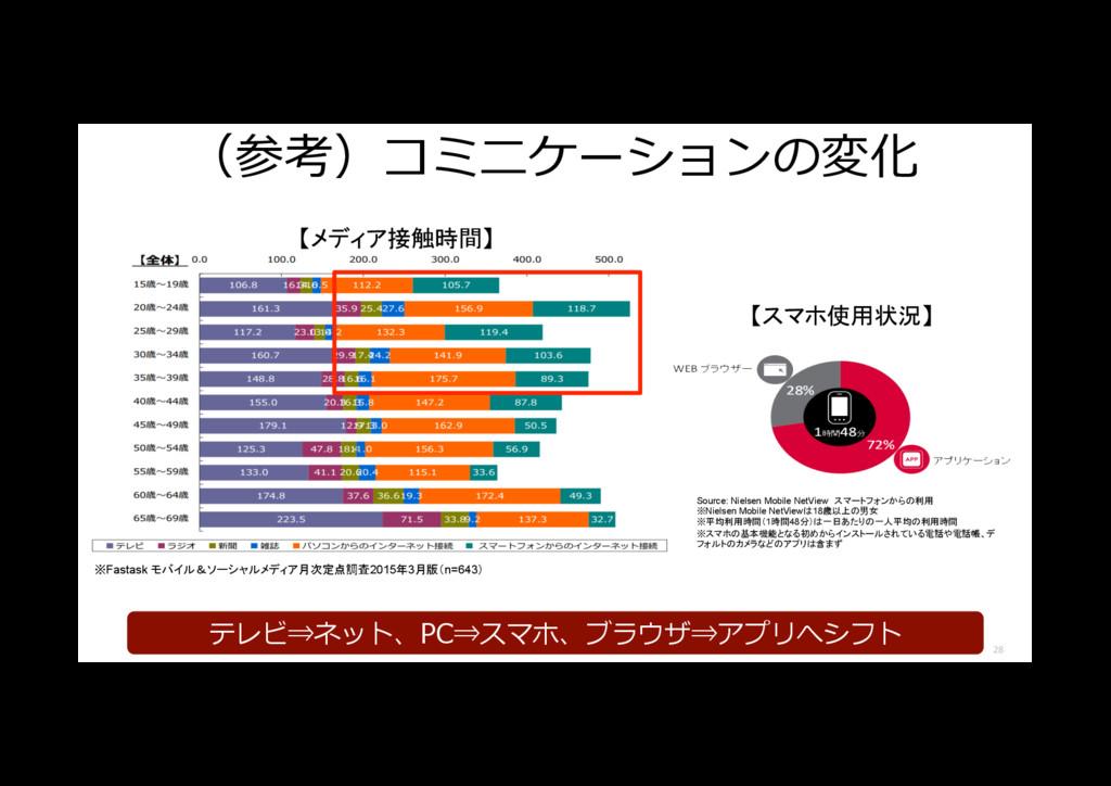 (参考)コミニケーションの変化 28 【メディア接触時間】 ※Fastask モバイル&ソーシ...