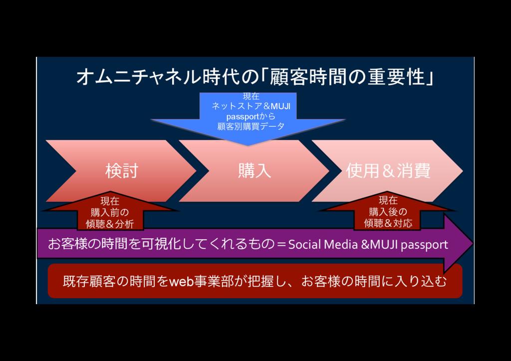 検討 購⼊ 使⽤&消費 オムニチャネル時代の「顧客時間の重要性」   طଘސ٬ͷؒΛweb...