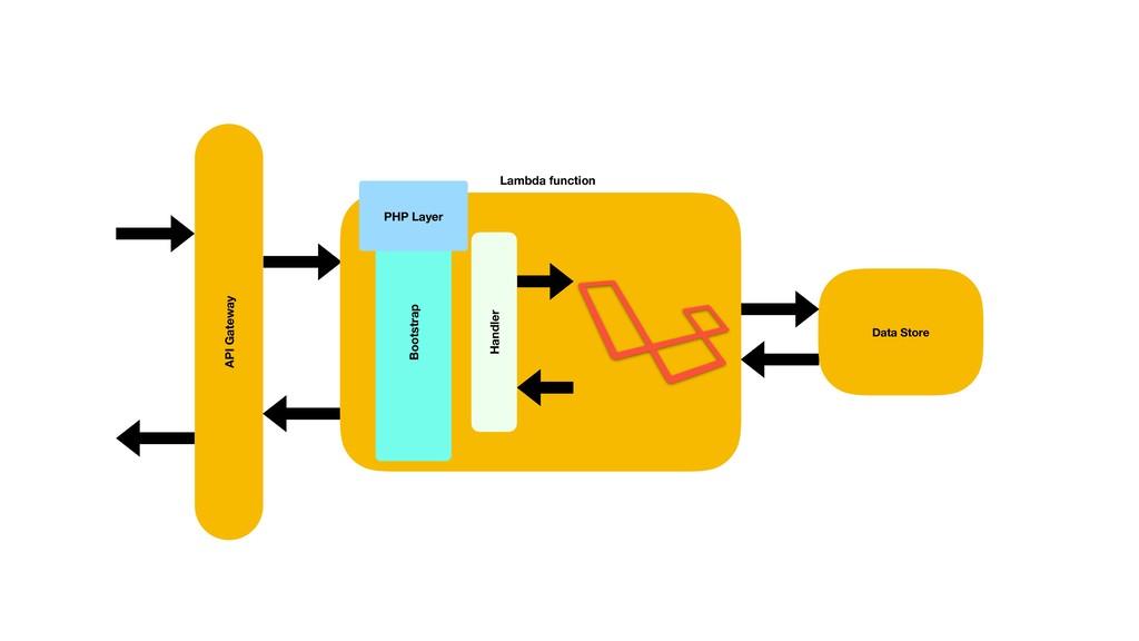 API Gateway API Gateway Data Store Lambda funct...