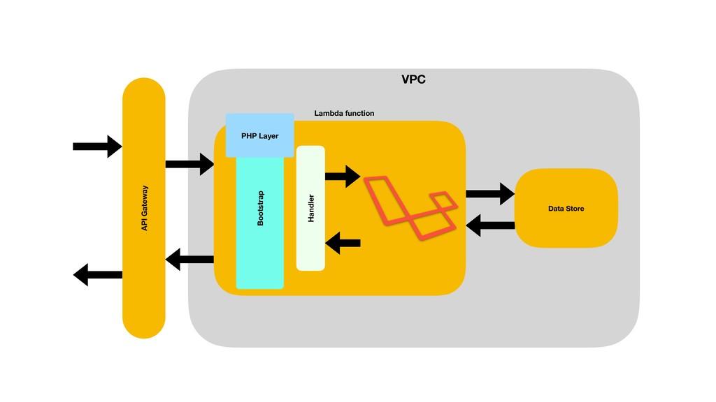API Gateway VPC API Gateway Data Store Lambda f...
