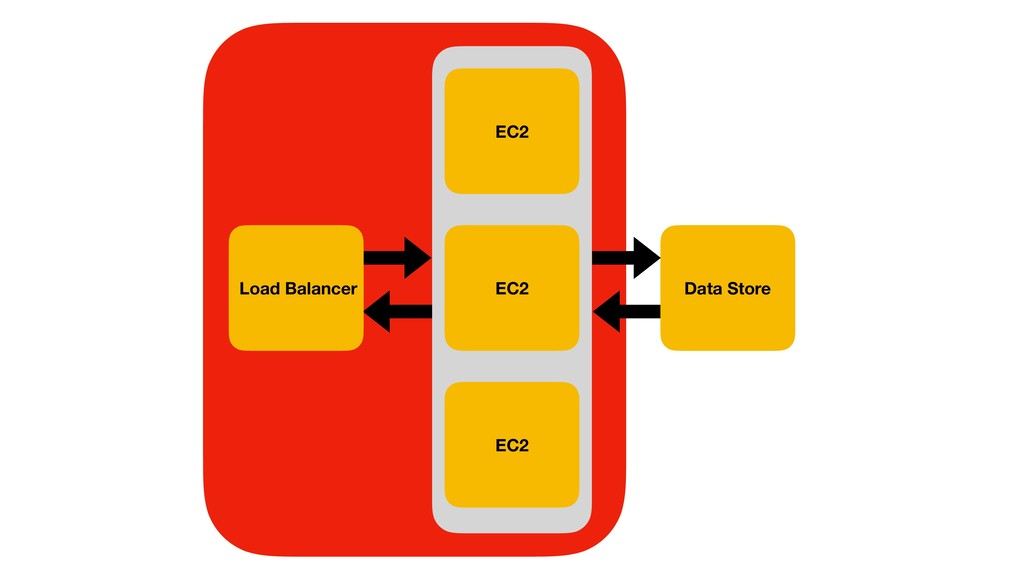 EC2 Data Store Load Balancer EC2 EC2
