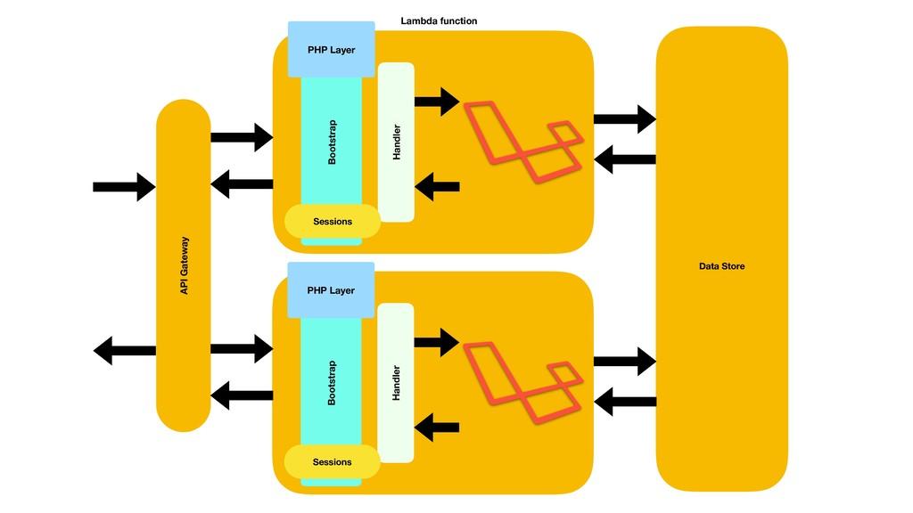 Lambda function Handler PHP Layer Bootstrap Han...