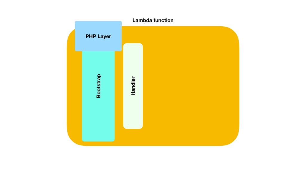 Lambda function Bootstrap PHP Layer Handler