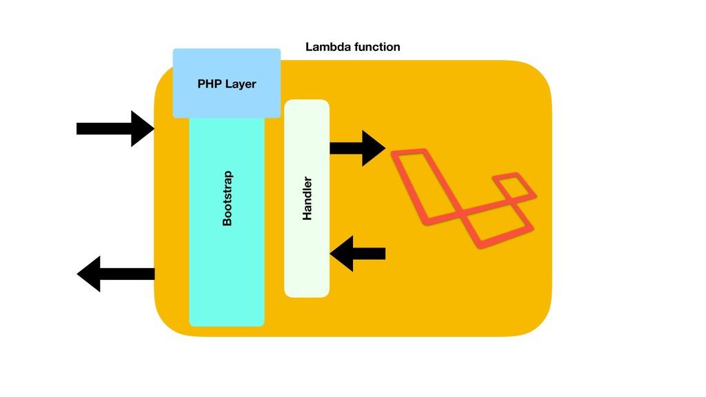 Lambda function Handler PHP Layer Bootstrap
