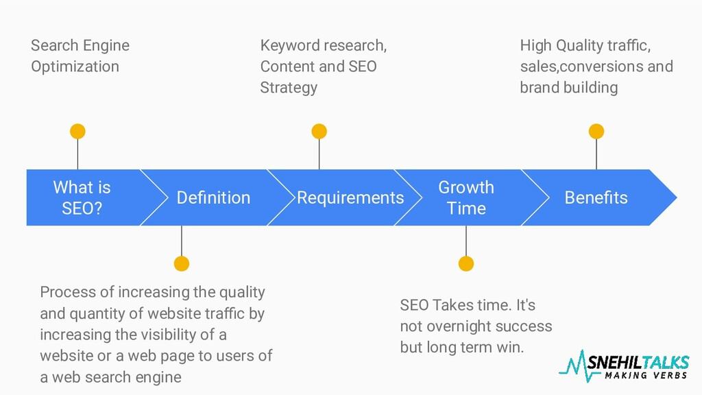 What is SEO? Search Engine Optimization Definiti...