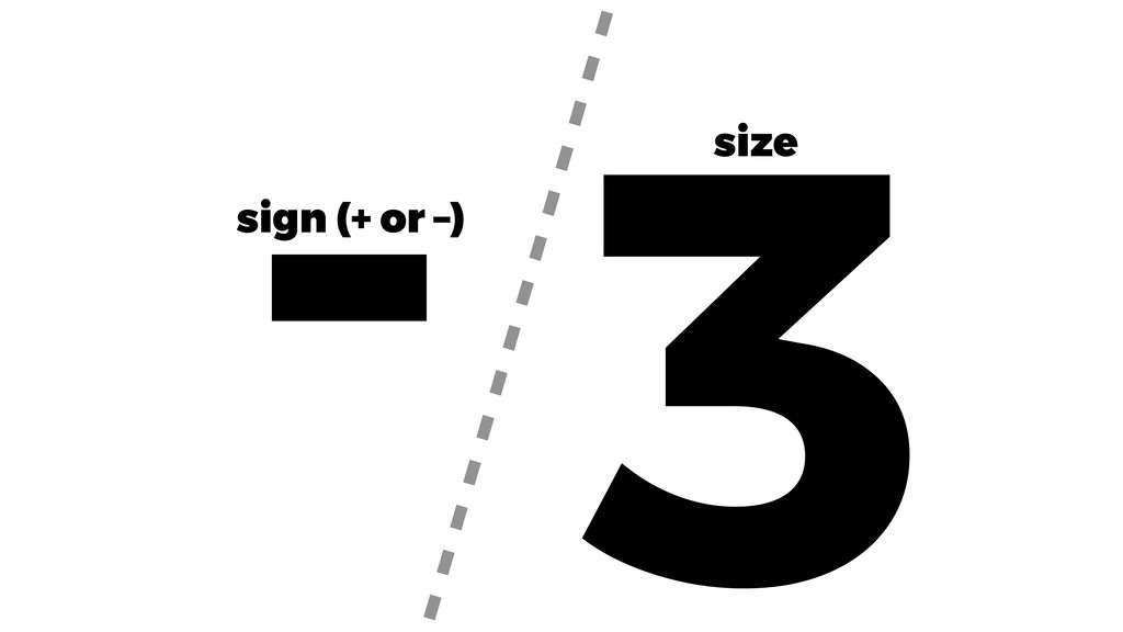 3 sign (+ or –) size -