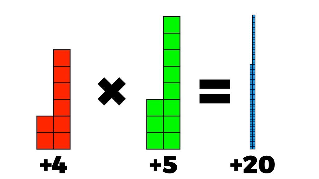 × = +4 +5 +20