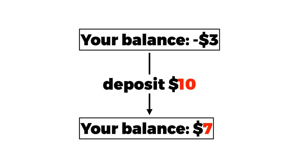 Your balance: -$3 Your balance: $7 deposit $10