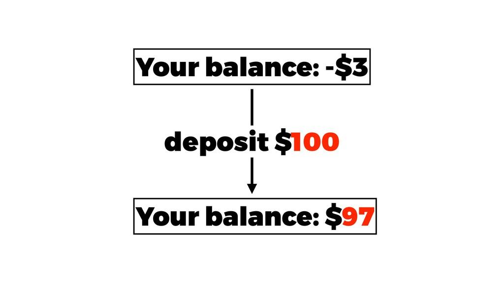Your balance: -$3 Your balance: $97 deposit $100