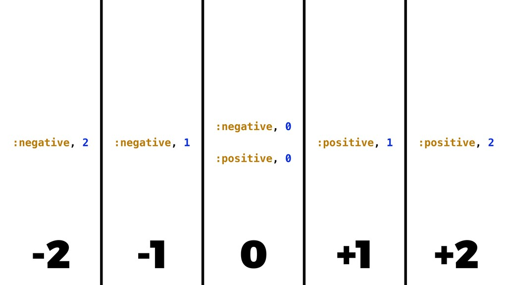 -2 :negative, 2 :negative, 1 :negative, 0 :posi...