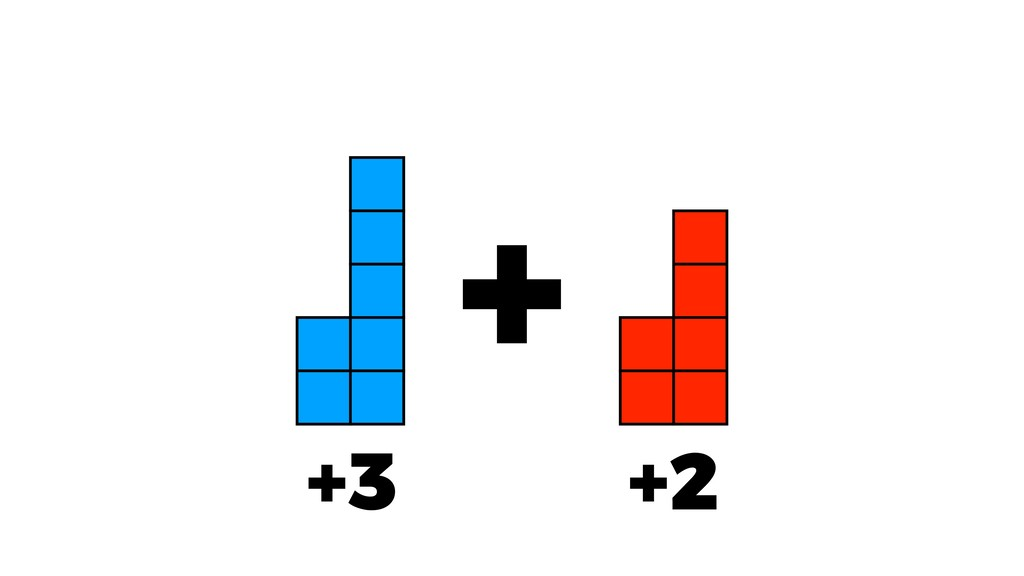 +3 +2 +