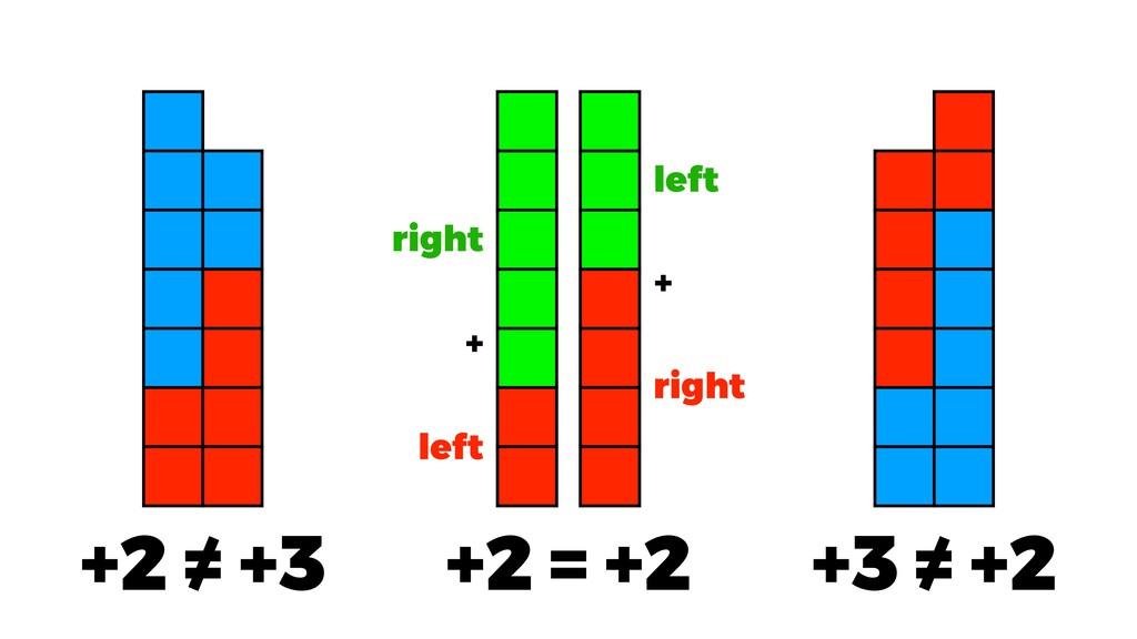 +2 = +2 +2 = +3 +3 = +2 left right right left +...